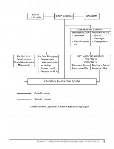 Struktur Organisasi Jurusan Kesling